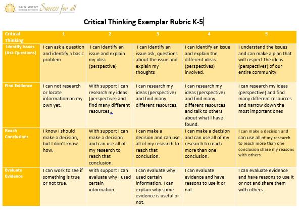 Critical Thinking Exemplar Rubric K-5
