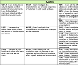 Grade 1-9 Science I Can Statement and Outcome Overview