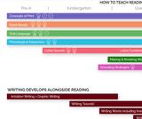 How to Teaching Reading Webinar & Resource