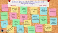 continuum parent engagement strategies