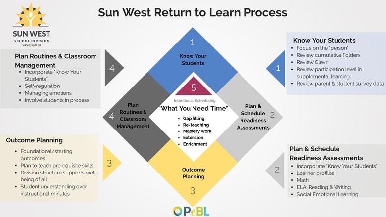 Sun West Return to Learn Process
