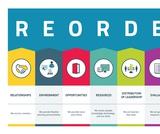 Reorder Rubrics (Classroom & School)
