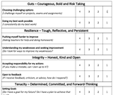 GRIT Assessment Rubric