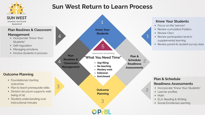 Return to Learn Webinar