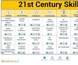 21st Century Skill Graphics